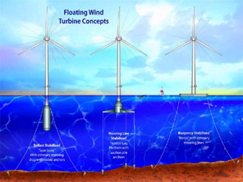 Wind Energy via inhabitat.com